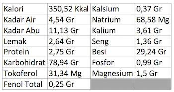 Jenis Kandungan Tumbuhan Sarang Semut