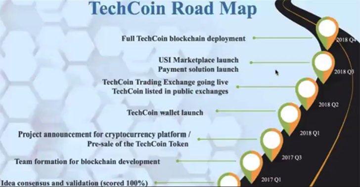 Techcoin Road Map
