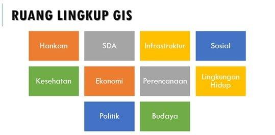 Ruang Lingkup GIS