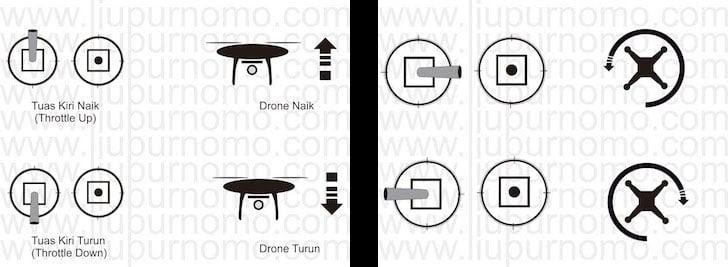 Cara Menerbangkan Drone Gerakan Naik Turun dan Berputar
