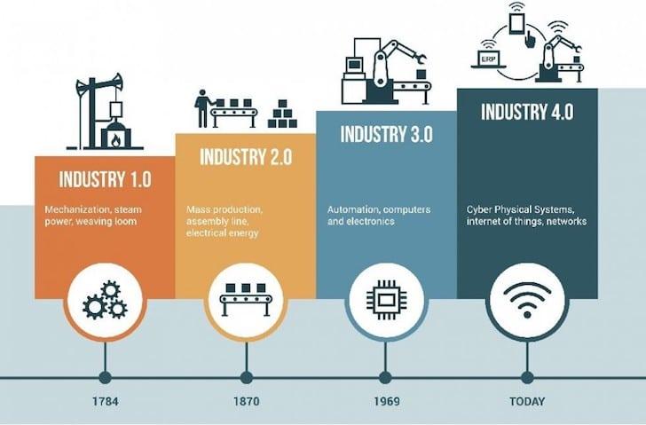 Sejarah Revolusi Industri